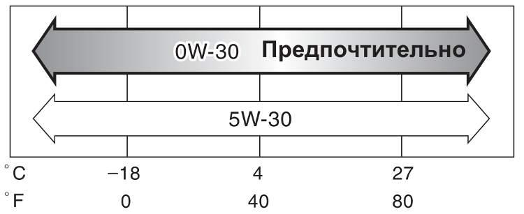 Рекомендованная вязкость для дизельных двигателей РАВ 4