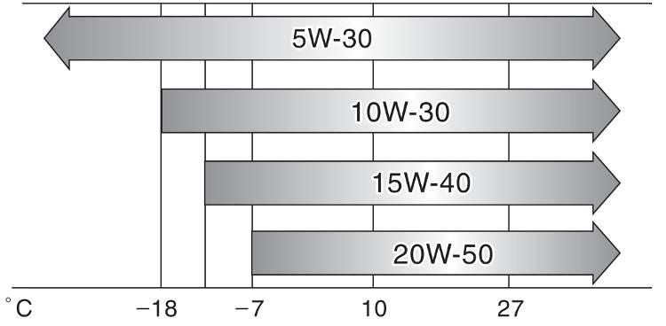 Рекомендованная вязкость для двигателей 1GR и 2UZ J200