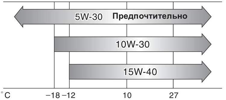 Рекомендованная вязкость для двигателя 1VD J200 (EURO 4)